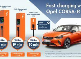 Opel-Corsa-e-Charging-Times-508454_en.jpg