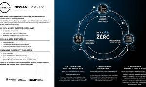 2021 07 01 EV36Zero Infographic FINAL-source.jpg